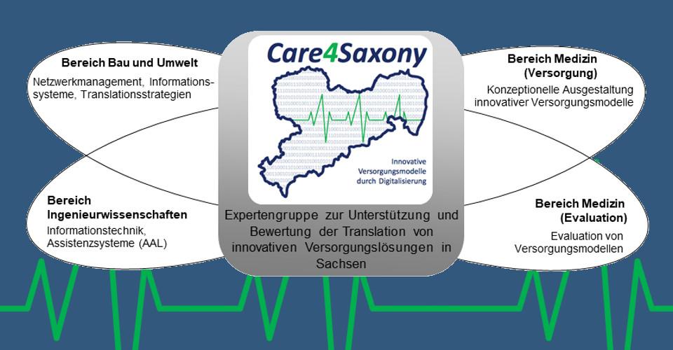 Care4Saxony Kompetenzbereiche